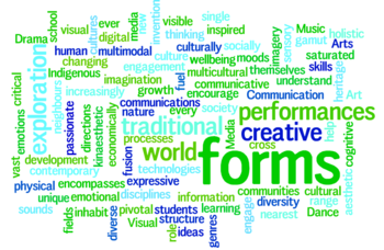The Arts Wordle